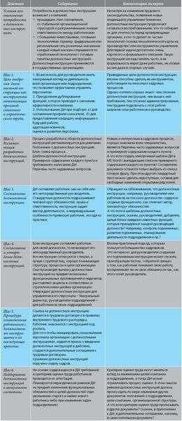 должностная инструкция для инспектора отдела кадров