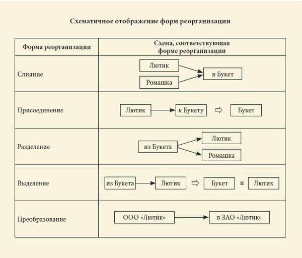 Права беременной при реорганизации предприятия 82