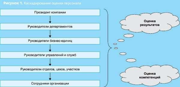 Примеры Kpi для Типовых Подразделений