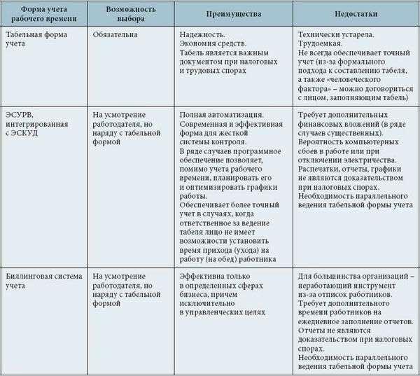 регламент учета рабочего времени образец - фото 7