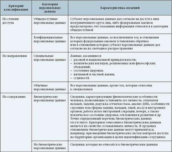 Согласие на Обработку Биометрических Персональных Данных образец