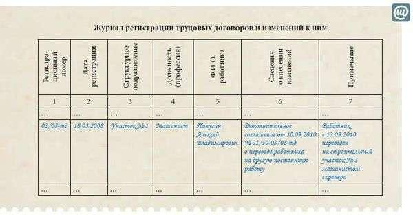 образец журнала дополнительных соглашений к трудовому договору - фото 2