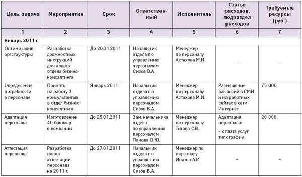 План работы юридического отдела на год образец