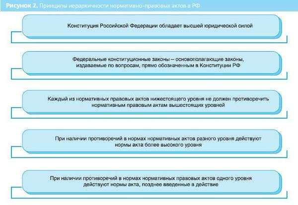 иерархия нормативно правовых актов рф