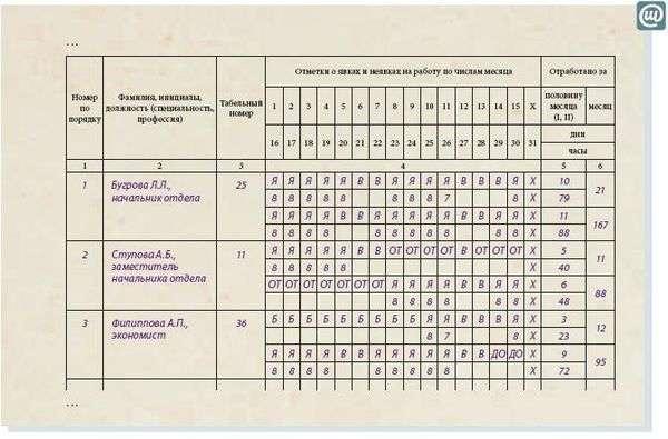 табель учета рабочего времени форма 0504421 2015 образец заполнения - фото 9