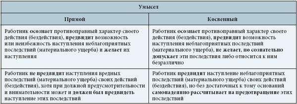 образец договора материальной ответственности арендатора
