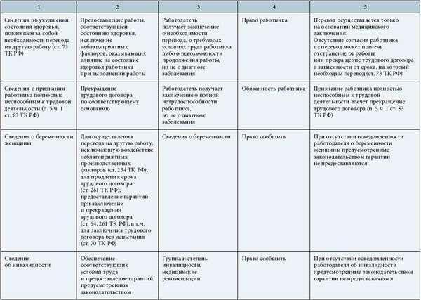 Схема виды переводов на другую работу