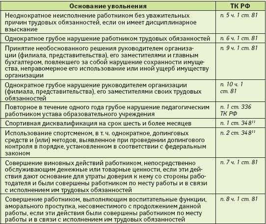 Увольнение беременной за нарушение трудовой дисциплины 32