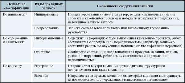 Служебная записка о введении новой штатной единицы образец