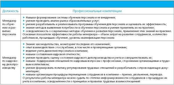 Брокер Риэлтор Должностные Обязанности Должностная Инструкция