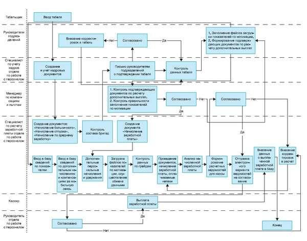 Схема начисления зарплаты менеджерам