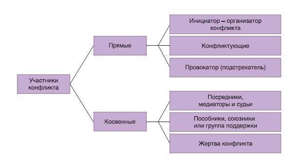 Психология управления - center-yf.ru