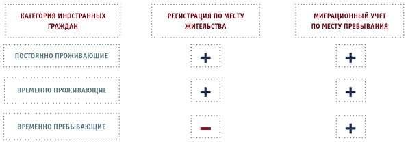 Регистрация граждан по месту жительства шпаргалка где купить медицинскую книжку чистую