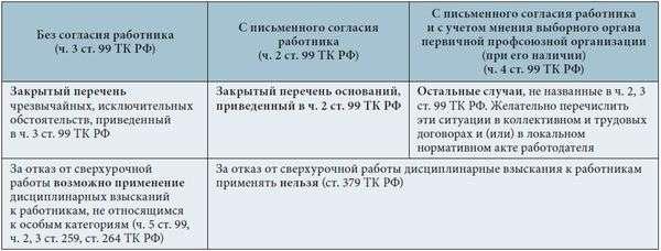Основания и порядок привличения работников к сверхурочной работе