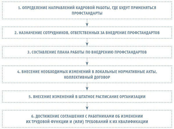 Новый справочник должностей согласно профессиональных стандартов