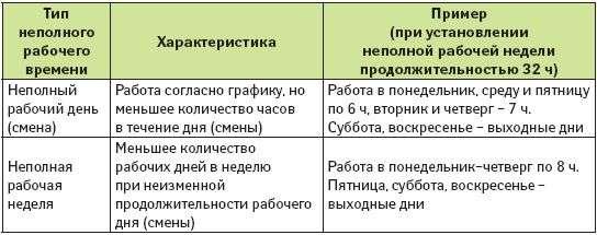 Будет ти сокращение рабочей недели в россии