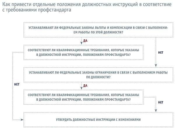 должностная инструкция документоведа 2017 профстандарт